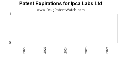 drug patent expirations by year for  Ipca Labs Ltd