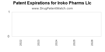 drug patent expirations by year for  Iroko Pharms Llc