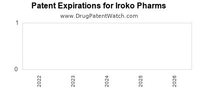 drug patent expirations by year for  Iroko Pharms