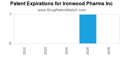 drug patent expirations by year for  Ironwood Pharms Inc