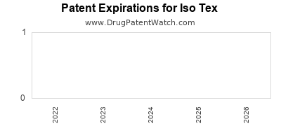 drug patent expirations by year for  Iso Tex