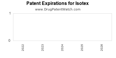 drug patent expirations by year for  Isotex