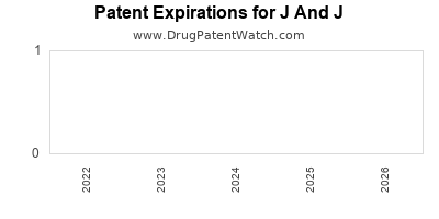 drug patent expirations by year for  J And J