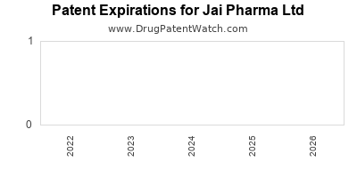 drug patent expirations by year for  Jai Pharma Ltd