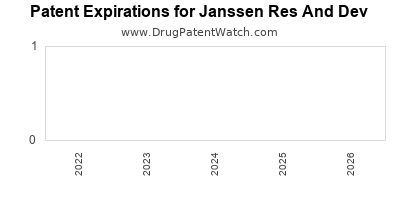 drug patent expirations by year for  Janssen Res And Dev
