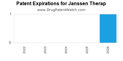drug patent expirations by year for  Janssen Therap