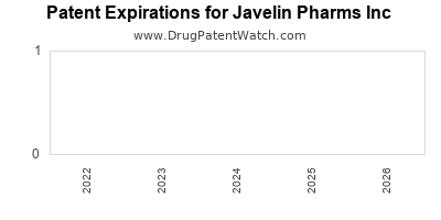 drug patent expirations by year for  Javelin Pharms Inc