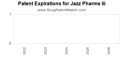 drug patent expirations by year for  Jazz Pharms Iii