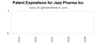drug patent expirations by year for  Jazz Pharms Inc