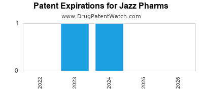 drug patent expirations by year for  Jazz Pharms
