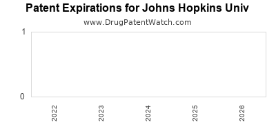 drug patent expirations by year for  Johns Hopkins Univ