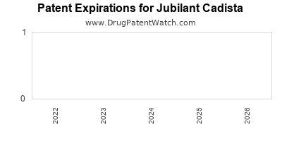drug patent expirations by year for  Jubilant Cadista