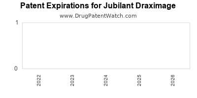 drug patent expirations by year for  Jubilant Draximage