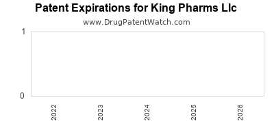 drug patent expirations by year for  King Pharms Llc