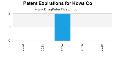 drug patent expirations by year for  Kowa Co