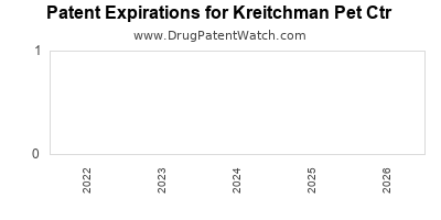 drug patent expirations by year for  Kreitchman Pet Ctr
