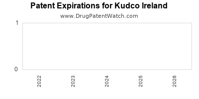 drug patent expirations by year for  Kudco Ireland