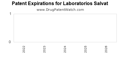 drug patent expirations by year for  Laboratorios Salvat
