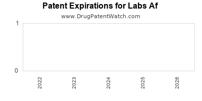 drug patent expirations by year for  Labs Af