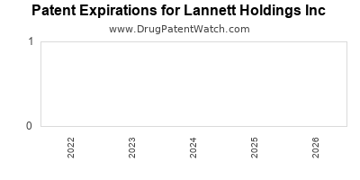 drug patent expirations by year for  Lannett Holdings Inc