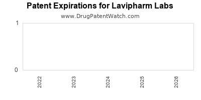 drug patent expirations by year for  Lavipharm Labs