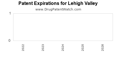 drug patent expirations by year for  Lehigh Valley