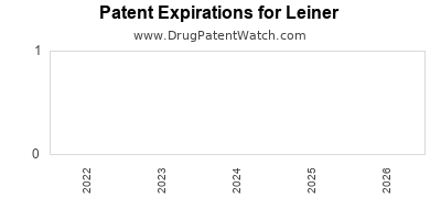 drug patent expirations by year for  Leiner