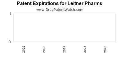 drug patent expirations by year for  Leitner Pharms