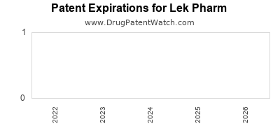 drug patent expirations by year for  Lek Pharm
