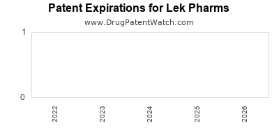 drug patent expirations by year for  Lek Pharms