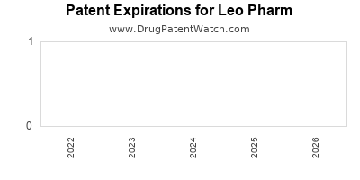 drug patent expirations by year for  Leo Pharm