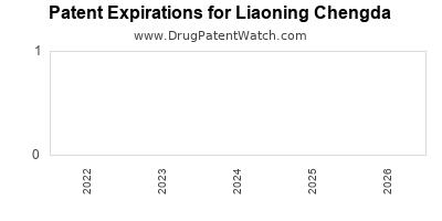 drug patent expirations by year for  Liaoning Chengda