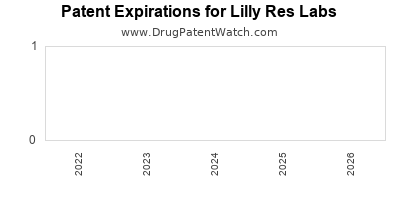 drug patent expirations by year for  Lilly Res Labs