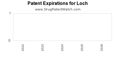drug patent expirations by year for  Loch