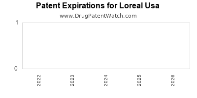 drug patent expirations by year for  Loreal Usa