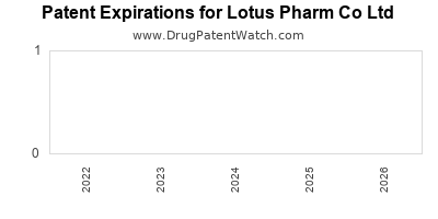drug patent expirations by year for  Lotus Pharm Co Ltd