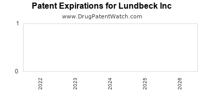 drug patent expirations by year for  Lundbeck Inc