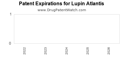 drug patent expirations by year for  Lupin Atlantis