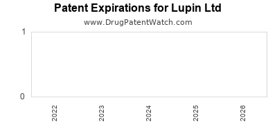 drug patent expirations by year for  Lupin Ltd
