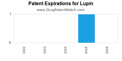 drug patent expirations by year for  Lupin