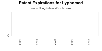 drug patent expirations by year for  Lyphomed