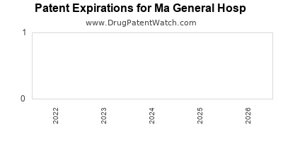 drug patent expirations by year for  Ma General Hosp
