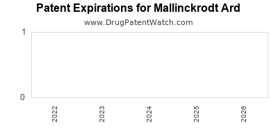 drug patent expirations by year for  Mallinckrodt Ard