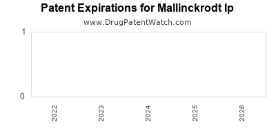 drug patent expirations by year for  Mallinckrodt Ip