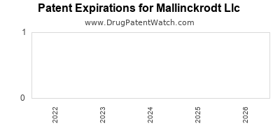 drug patent expirations by year for  Mallinckrodt Llc