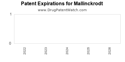 drug patent expirations by year for  Mallinckrodt