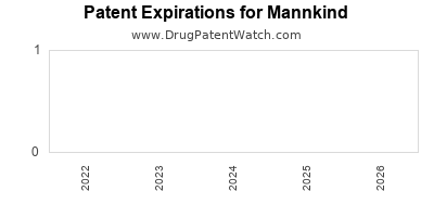drug patent expirations by year for  Mannkind