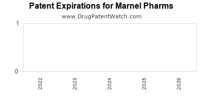 drug patent expirations by year for  Marnel Pharms