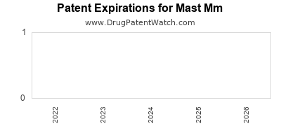 drug patent expirations by year for  Mast Mm