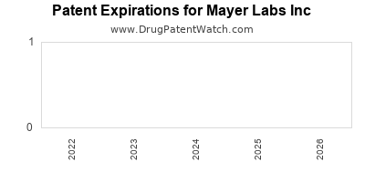 drug patent expirations by year for  Mayer Labs Inc
